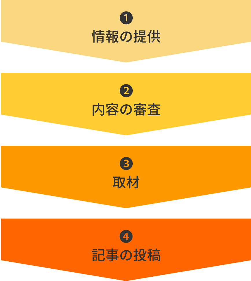 MyEdition取材依頼のプロセスの図